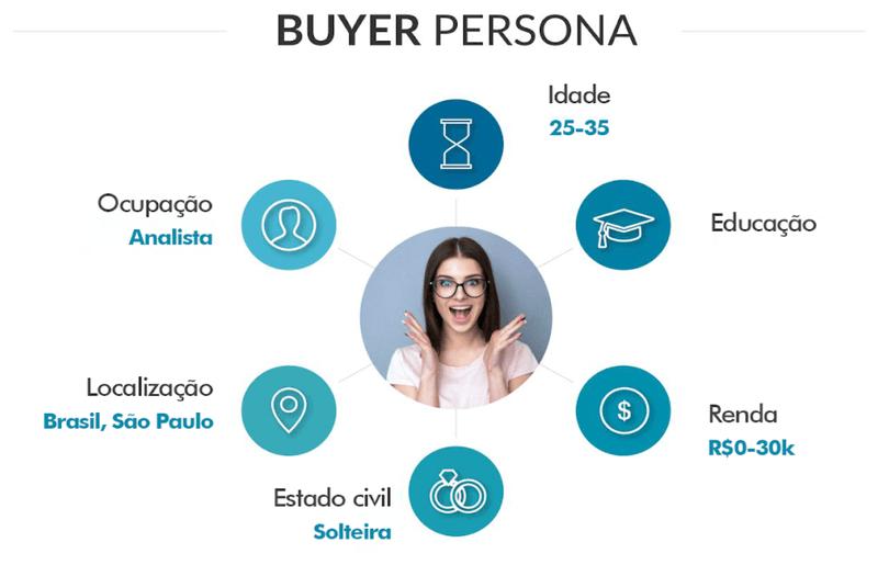 exemplo de buyer persona